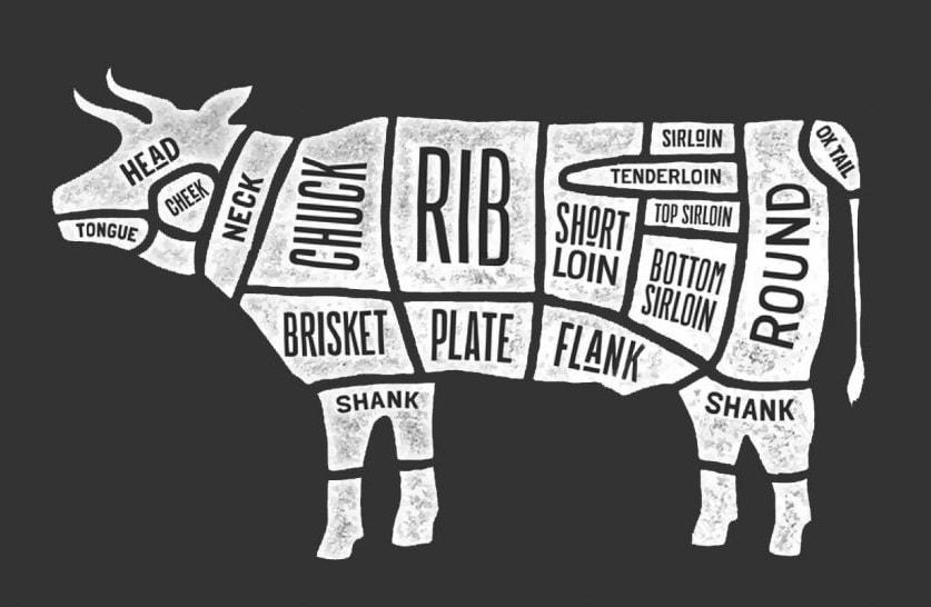 Best Beef Cuts cortes bovino tradução carne